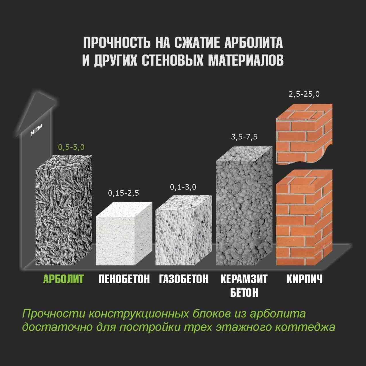 Теплопроводность керамзитобетона и газобетона купить бетон от производителя в пушкино
